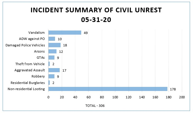 Incident Summary - May 31