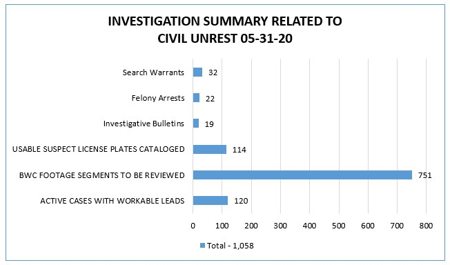 Investigations Summary -May 31