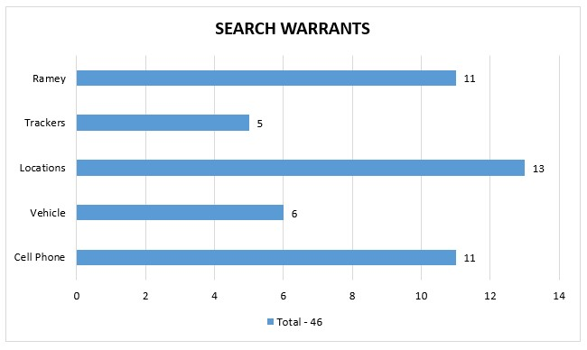 Search Warrants - May 31
